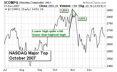Major Stock Market Tops