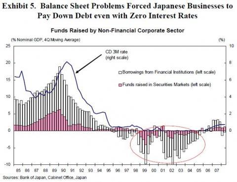 japanese_business_debt_paydown.jpg