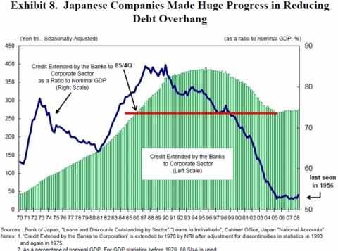 japanese_companies_deleverage.png