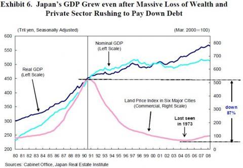 japanese_land_vs_gdp.jpg