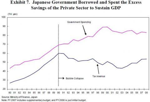 japanese_spent_private_sector_savings_through_borrowing.jpg
