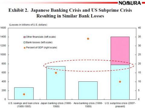 jp-us_banks_losses_are_similar.jpg