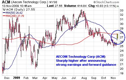 AECOM Technology Corp. (<a href='http://seekingalpha.com/symbol/ACM' title='AECOM Technology Corporation'>ACM</a>)