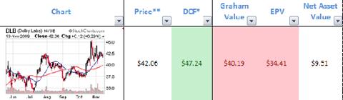 dlb-valuation