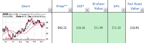 josb-valuation