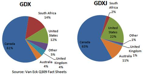 GDXJ vs. GDX