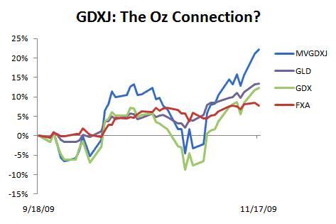 GDXJ index (MVGDXJ) as proxy for GDXJ