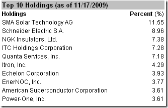 smart_grid_etf_top_holdings_components