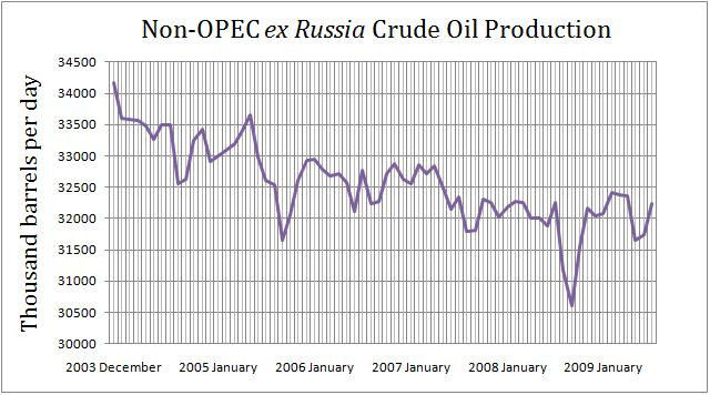 Free Market Oil 2004 - 2009