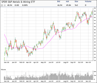 XME Chart