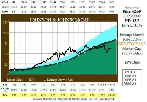 Fig. 1. JNJ Correlation of EPS Growth and Stock Price