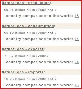 CIA FactBook 2008 UAE