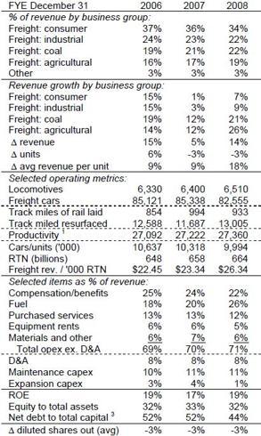 Burlington Northern Santa Fe, Financial Data