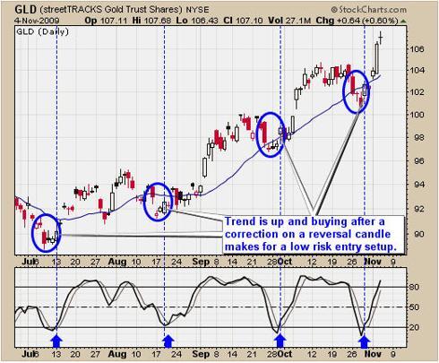 Gold Bullion Bull Market Rally Trading Pivot Low