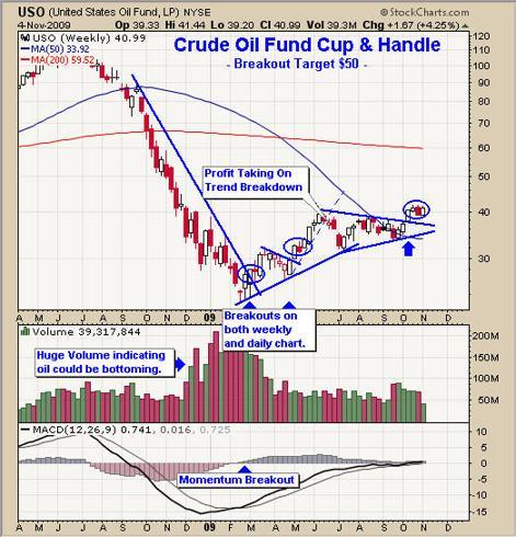 Crude Oil Bull Market Breakout Trading