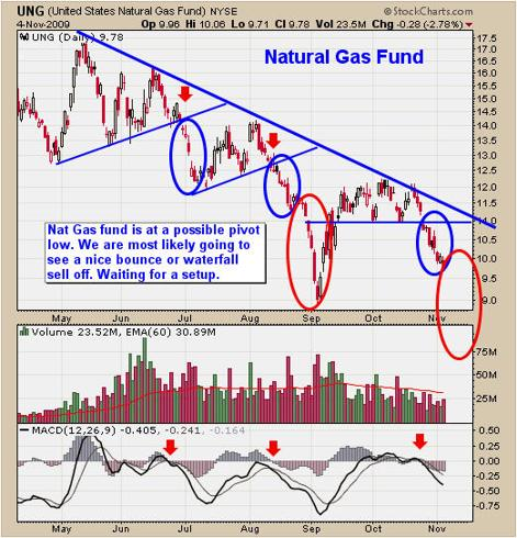 Natural Gas Bear Market Sell Off