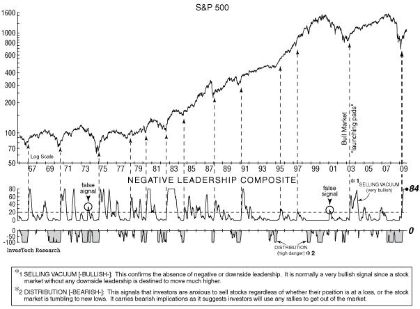 selling vacuum investech chart Nov 2009