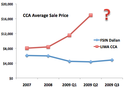 Compare CCA Average Sale Price between Lihua CCA business and Fushi Dalian Business