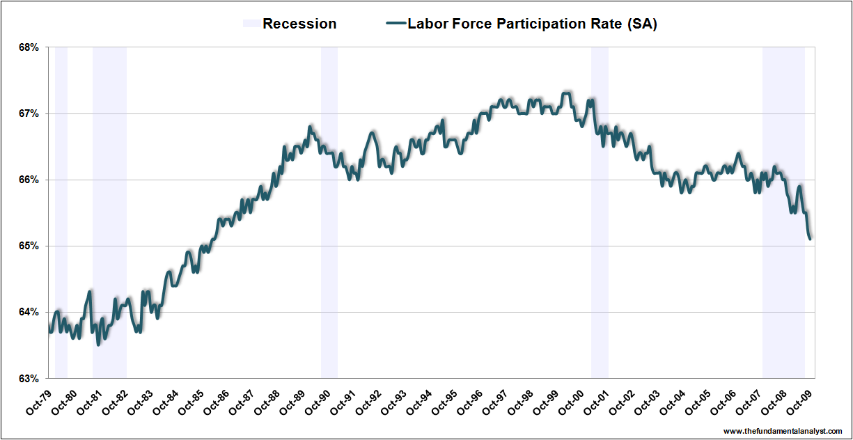 US Lab For Part Rate Oct09
