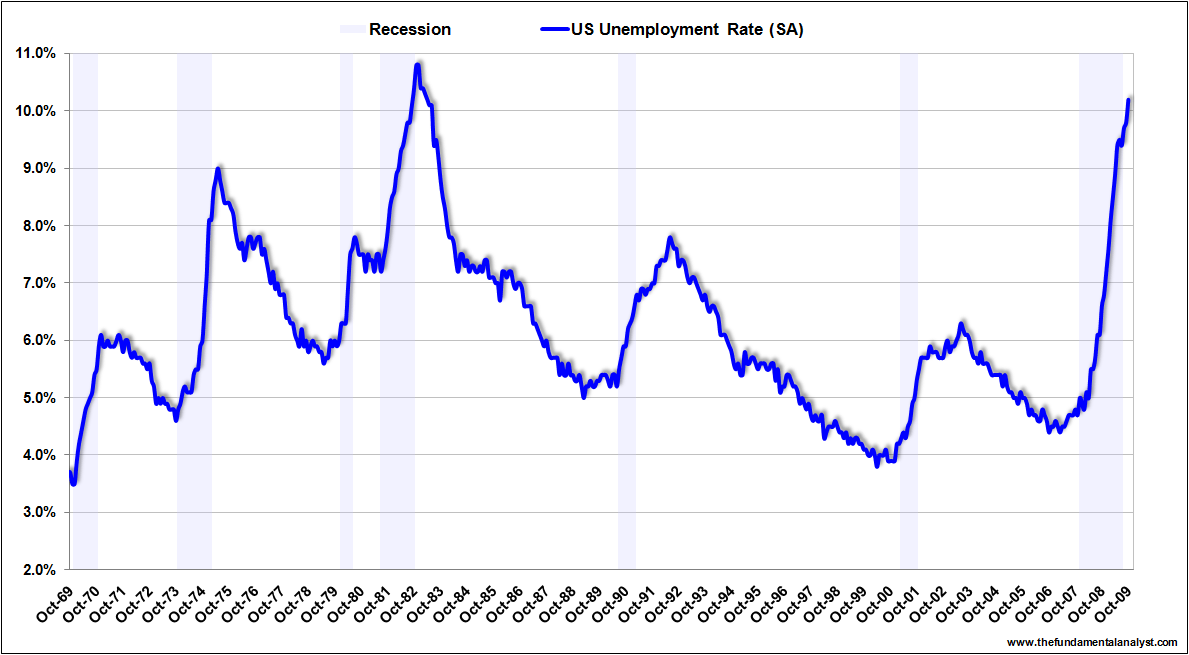 US unemployment rate Oct09