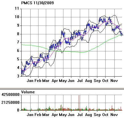 PMC-Sierra Stock Price (<a href='http://seekingalpha.com/symbol/PMCS' title='PMC - Sierra, Inc.'>PMCS</a>)