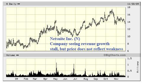 N Chart