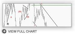 TheLFB Charting Link