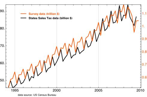 sales tax and survey data comparison