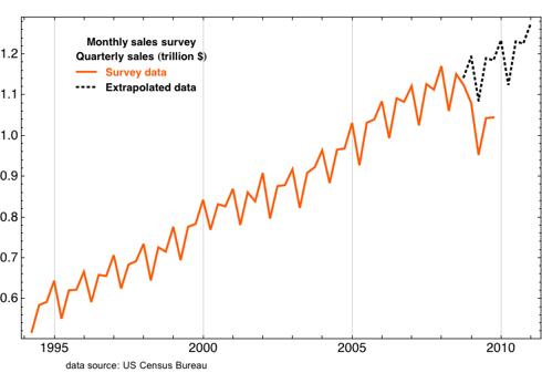 extrapolated survey data