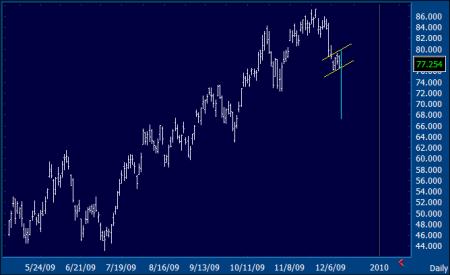 FCX Chart