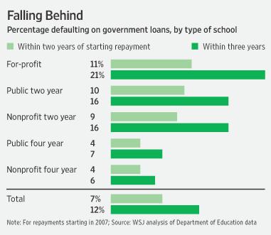 For Profit School Loans