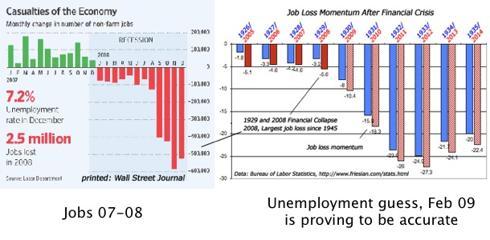 Unemployment Momentum