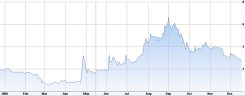 NVAX 1 Year Prices 12/17/2009