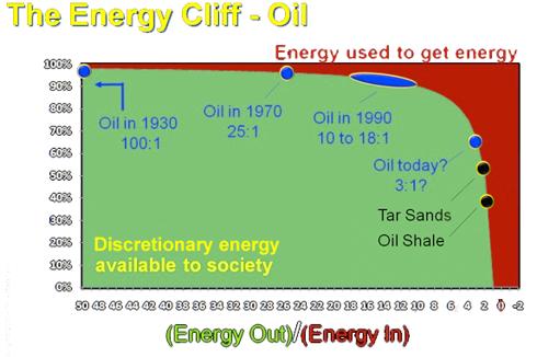 Oil Energy Cliff