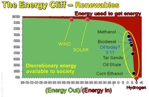 Energy Cliff, Renewables