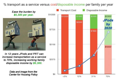 Disposable Income Increase