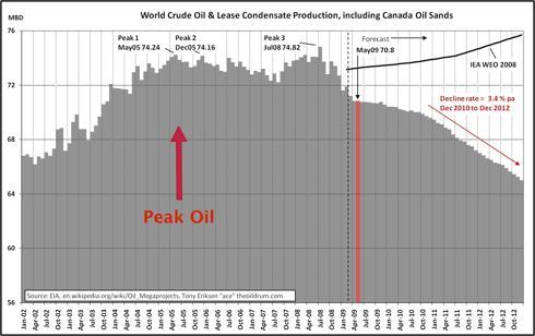 World Crude Production