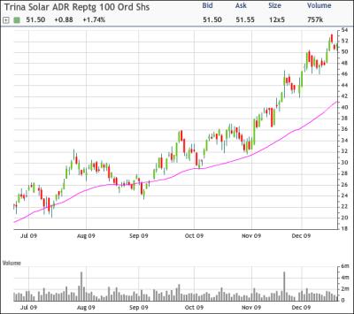 TSL Chart