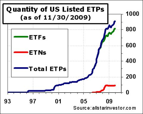 ETP-listing-count-11-30-09