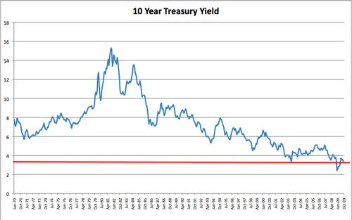 Us treasury forex rates