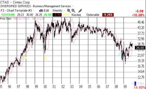 CTAS trading at 1998/2000 prices