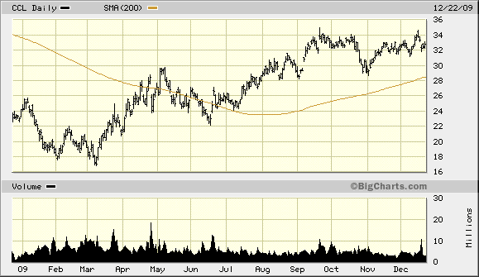 ccl-1-year-chart