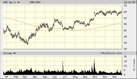 nke-1-year-chart