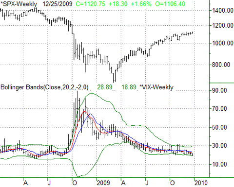 122809-spx-vix-weekly