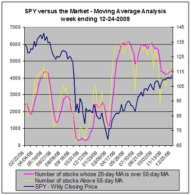 Moving Average Analysis - SPY versus the market, 12-24-2009