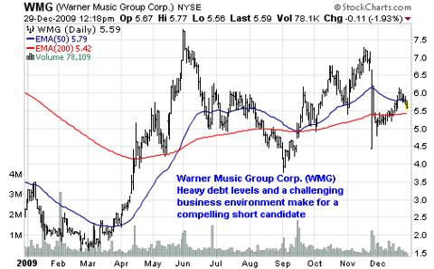Warner Music Group Corp. (<a href='http://seekingalpha.com/symbol/WMG' title='Warner Music Group Corp.'>WMG</a>)