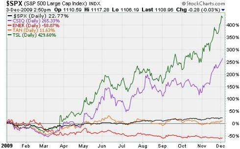Solar stocks performance, 2009 YTD