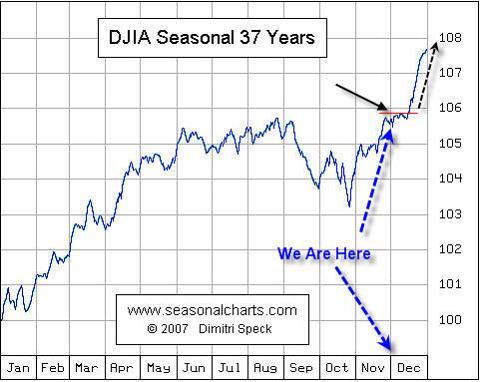 Dow Jones Seasonal Trends