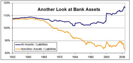 Bank Assets Chart