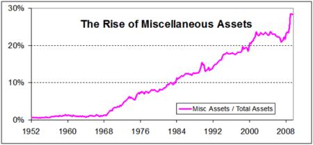 Rising Assets Chart